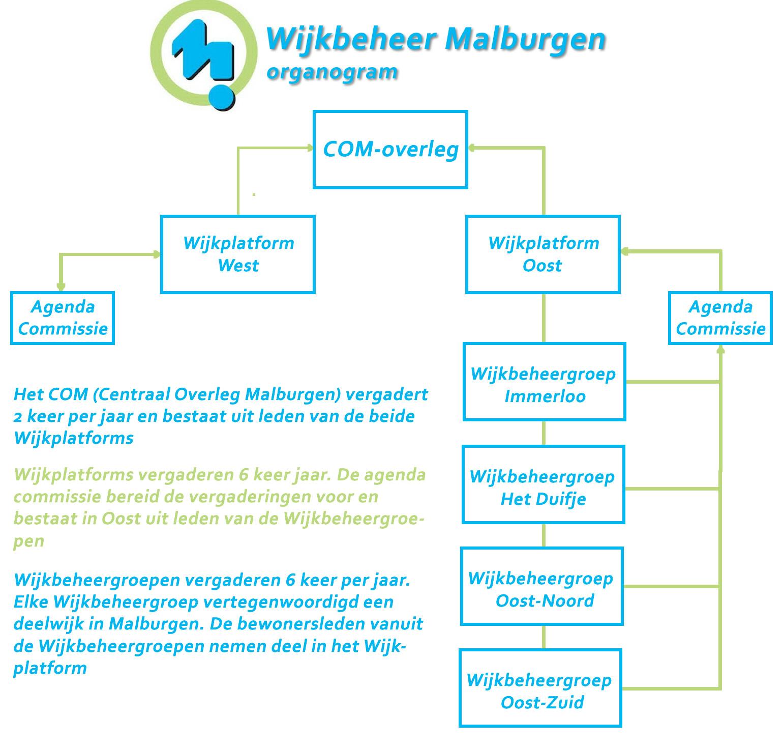 Organogram Wijkbeheer Malburgen - klik voor grotere weergave